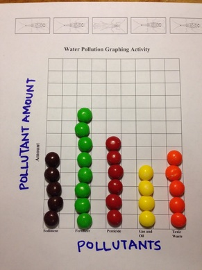 skittles on a graph